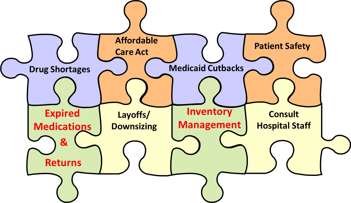 Puzzle showing the major issues a pharmacist has to deal with including  pharmaceutical returns and pharmacy inventory management